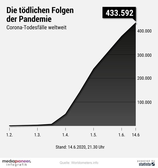 20200615-infografik-media-pioneer-corona-pandemie-welt