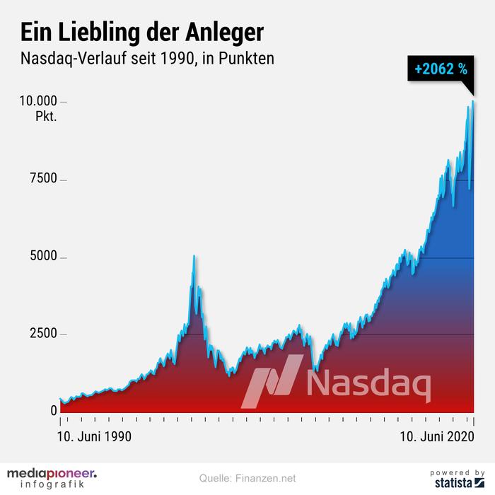 20200611-infografik-media-pioneer-nasdaq