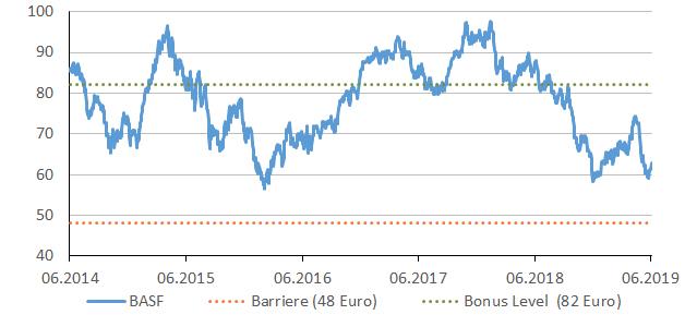 basf_chart