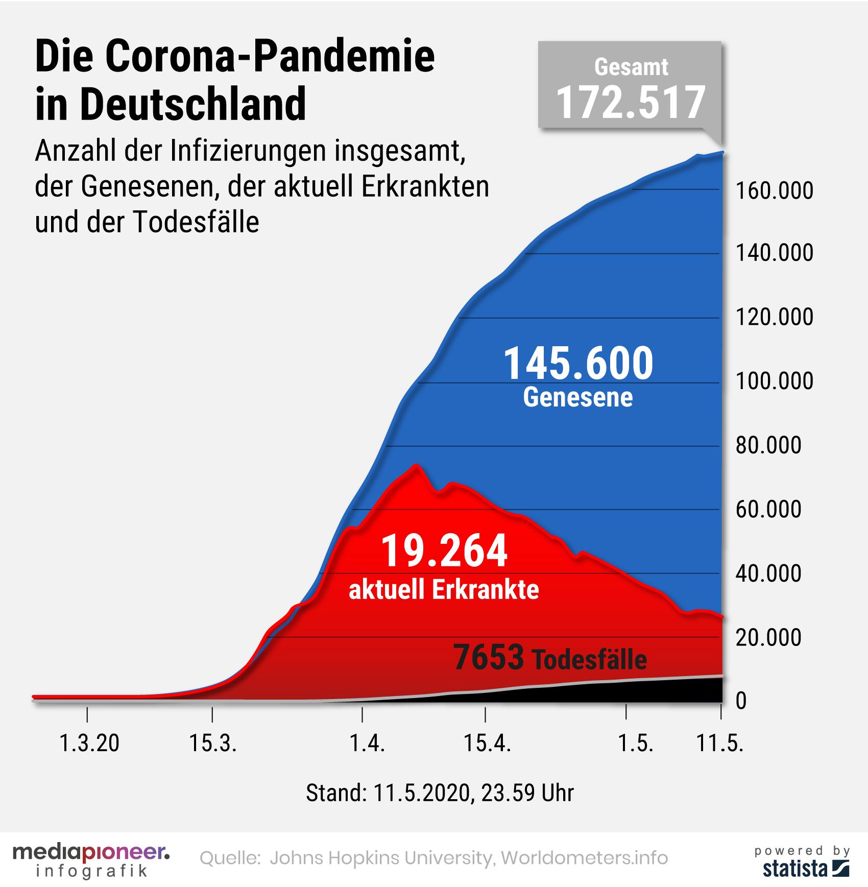 200512-infografik-media-pioneer-corona-pandemie-alte-CI