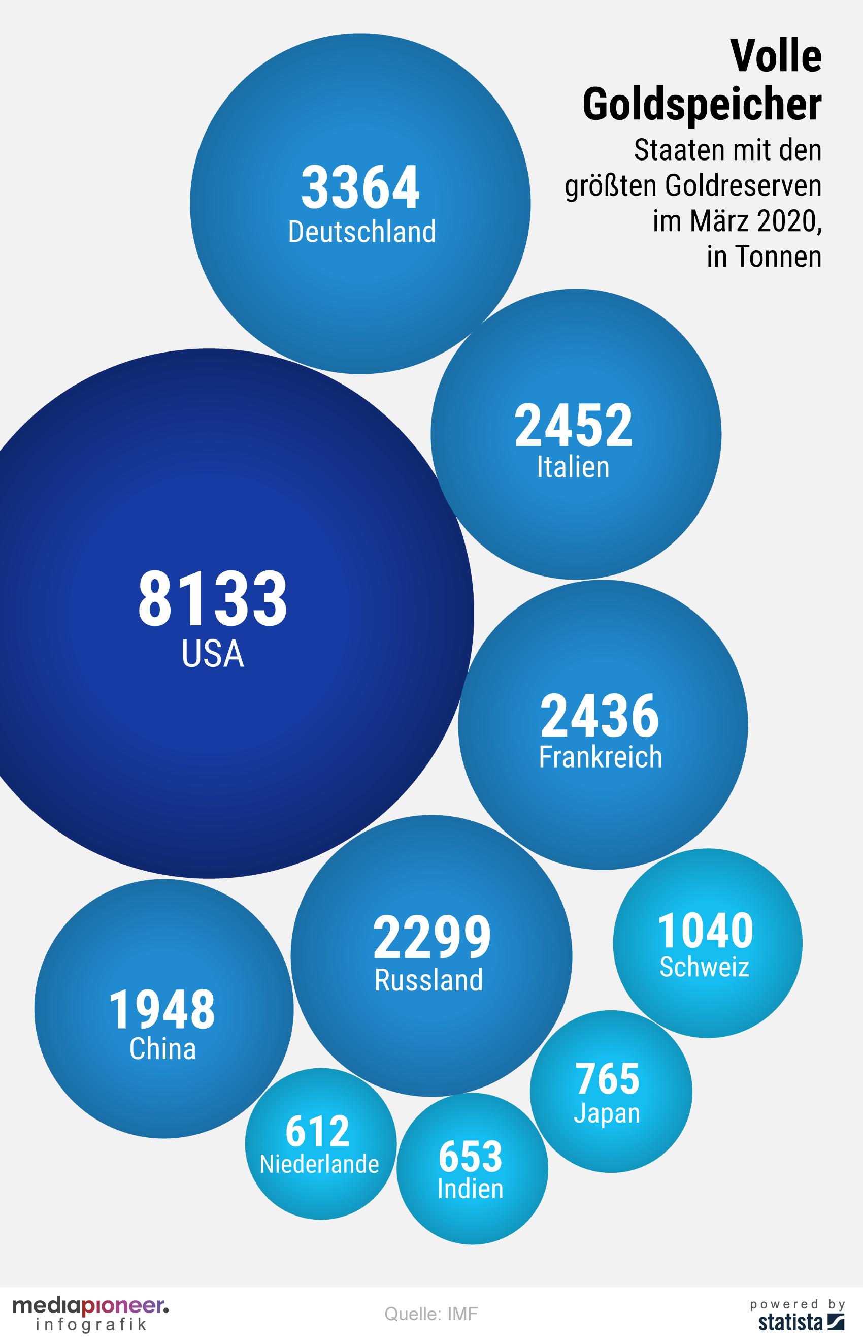 20200520-infografik-media-pioneer-goldreserven