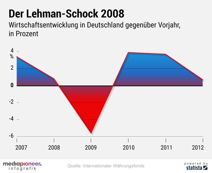 200324-infografik-media-pioneer-Finanzkrise2008_2