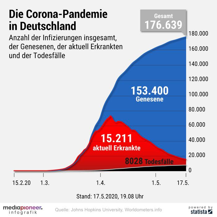 20200518-infografik-media-pioneer-corona-pandemie