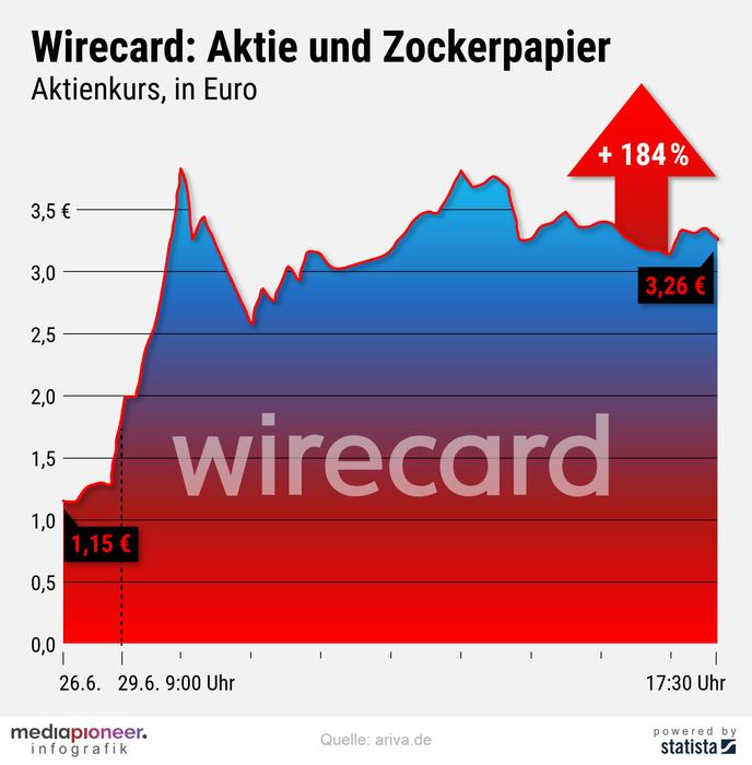 20200630-infografik-media pioneer-Wirecard-Aktie-1_1