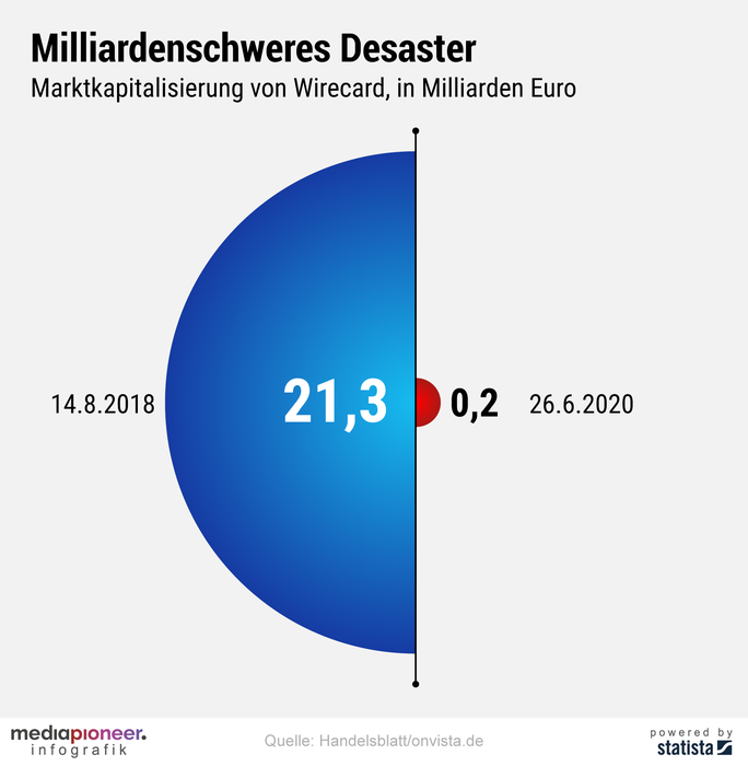 20200629-infografik-media-pioneer-wirecard