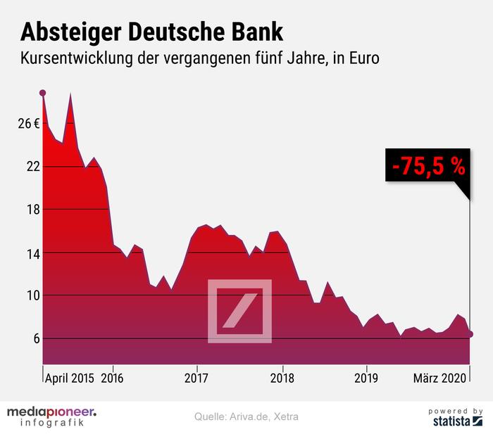 20200326-infografik-mediapioneer-Deutsche-Bank