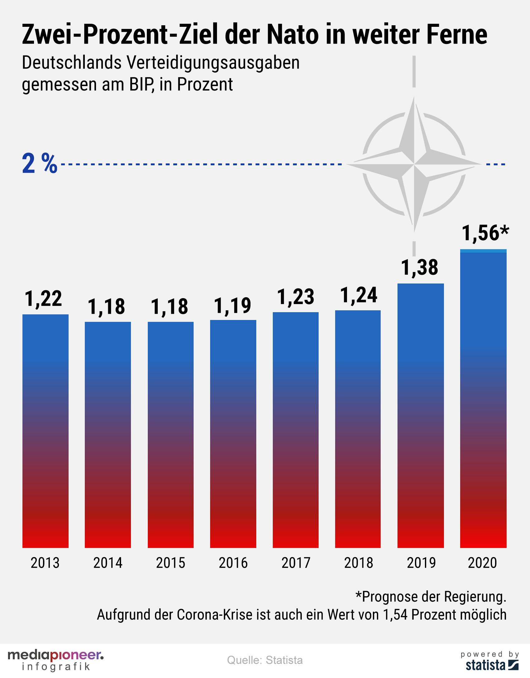 20200617-infografik-media-pioneer-nato-verteidigungsausgaben