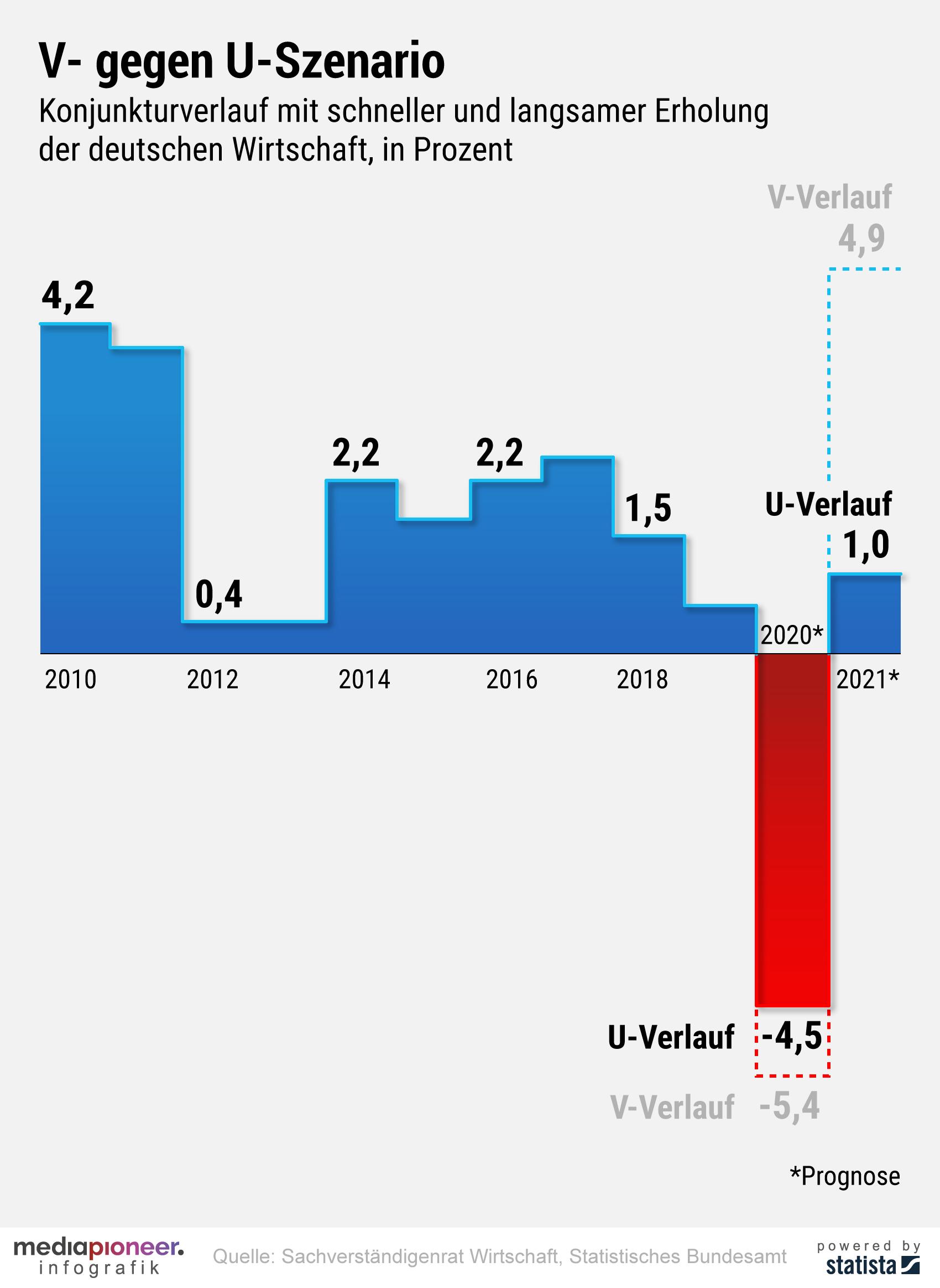 20200617-infografik-media-pioneer-konjunkturprognose-uv-verlauf