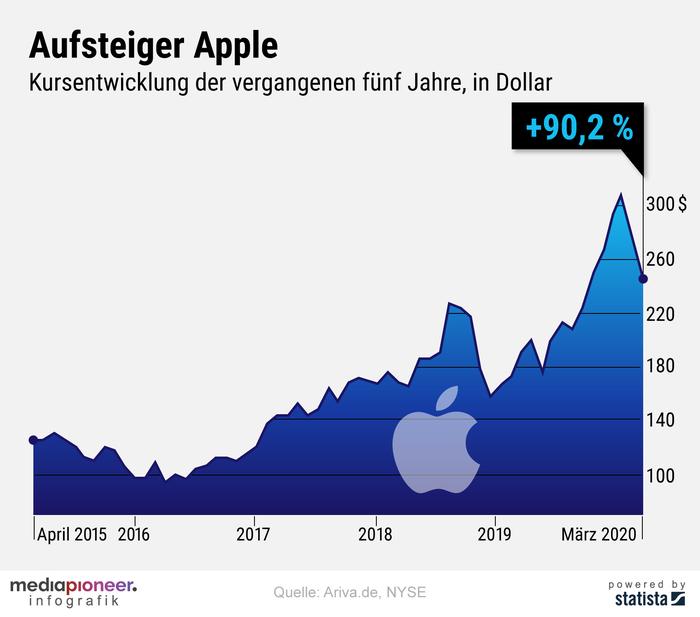 20200326-infografik-mediapioneer-apple