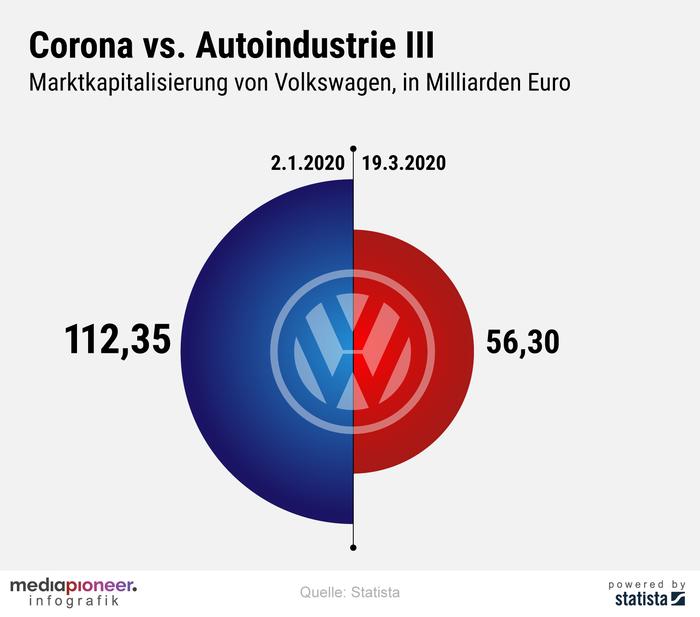 200320-infografik-media-pioneer-VW