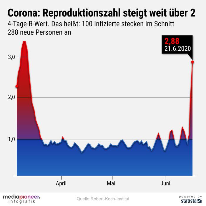 20200622-infografik-media-pioneer-Infektionszahl_R