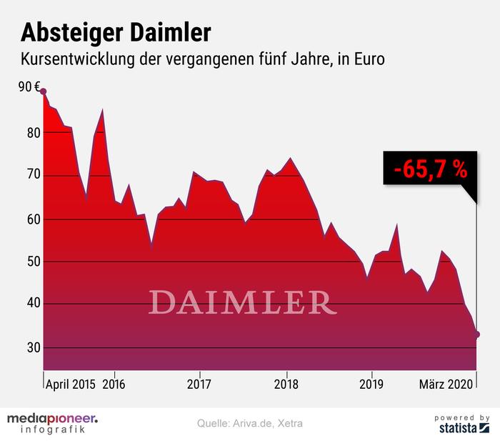 20200326-infografik-mediapioneer-Daimler