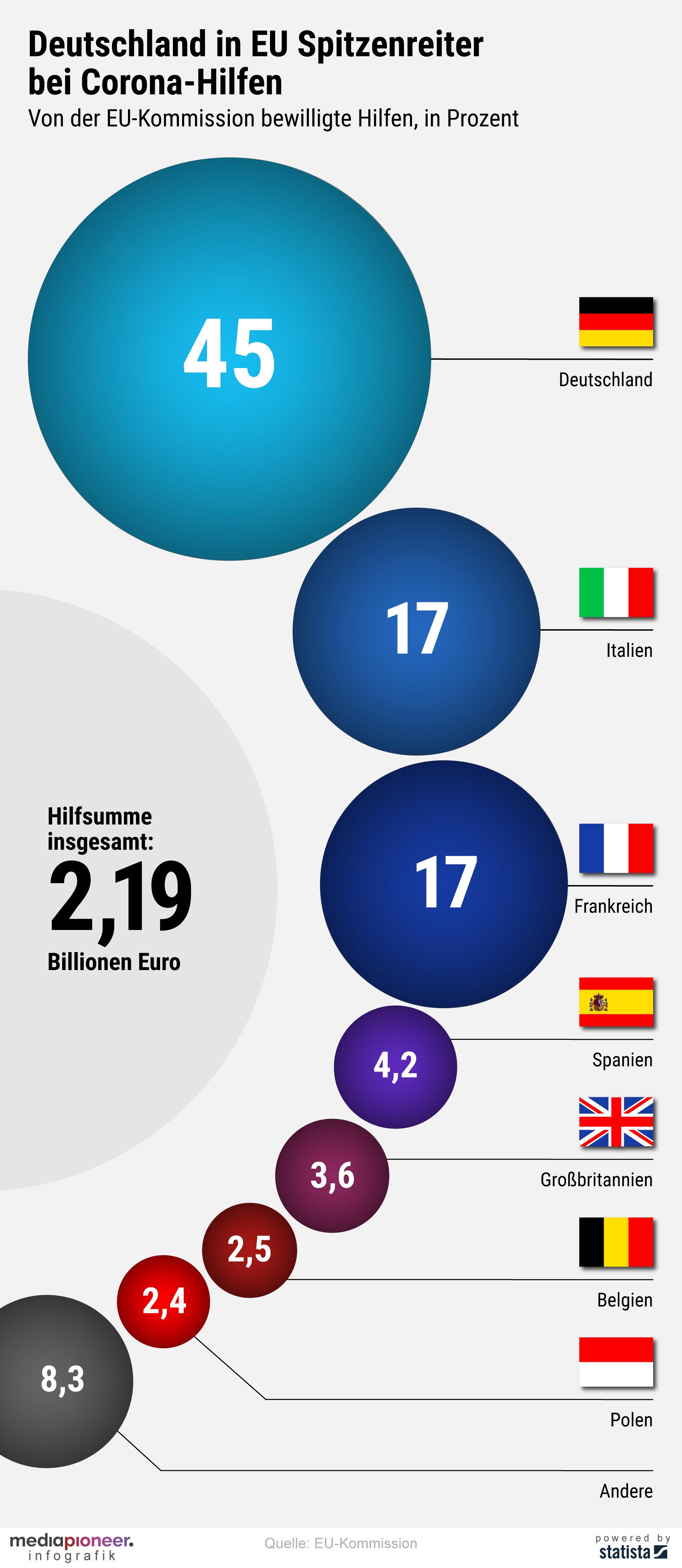 20200612-infografik-media-pioneer-corona-hilfen-deutschland