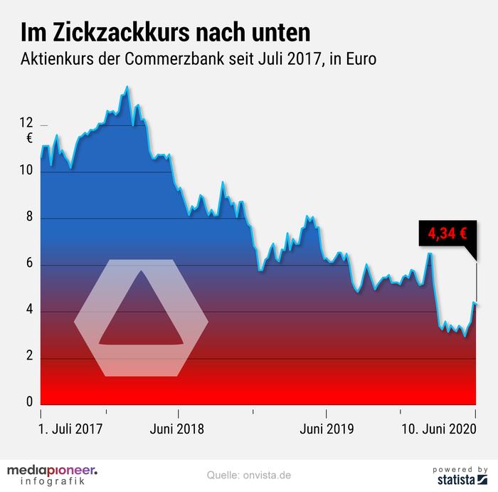 20200611-infografik-media-pioneer-commerzbank