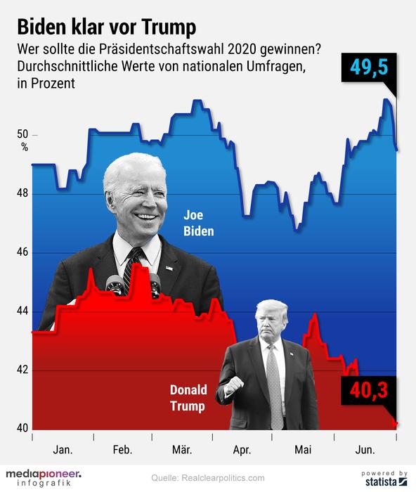 20200701-infografik-media-pioneer-trump-biden
