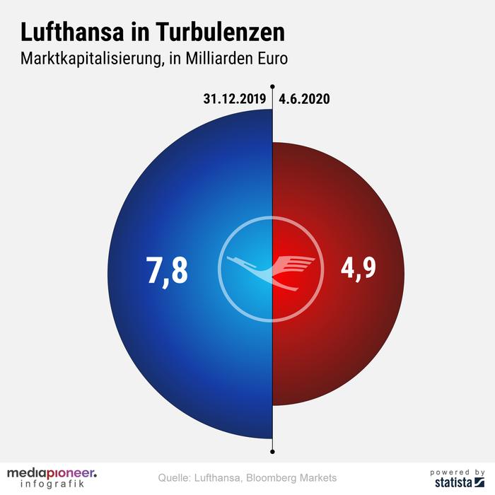 200605-infografik-media-pioneer-Lufthansa