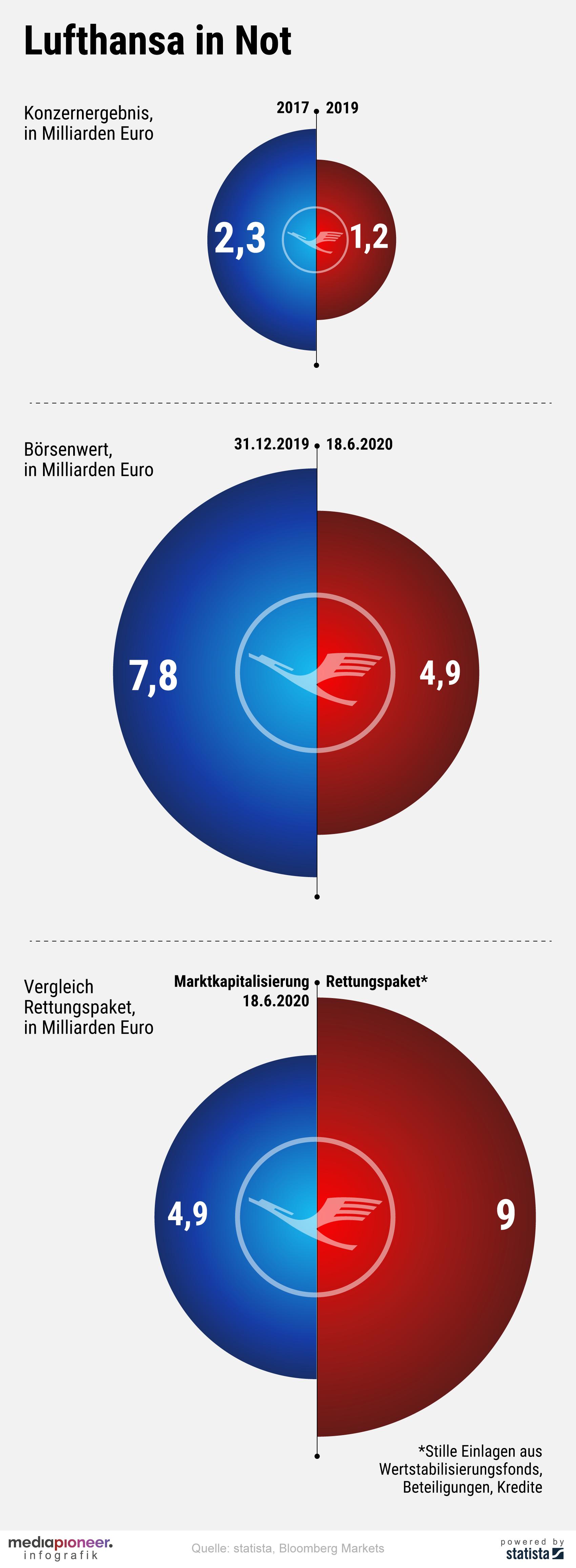 20200619-infografik-media-pioneer-Lufthansa2