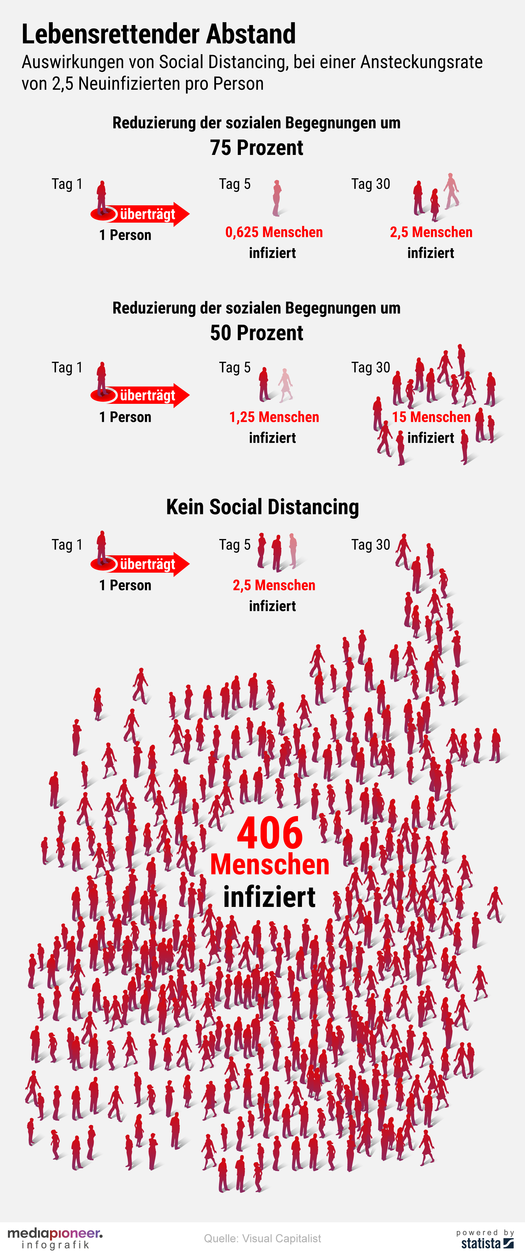 200330_infografik-media-pioneer_social_distancing