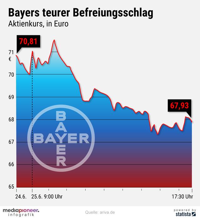 20200626-infografik-media-pioneer-Bayer-Aktie-2