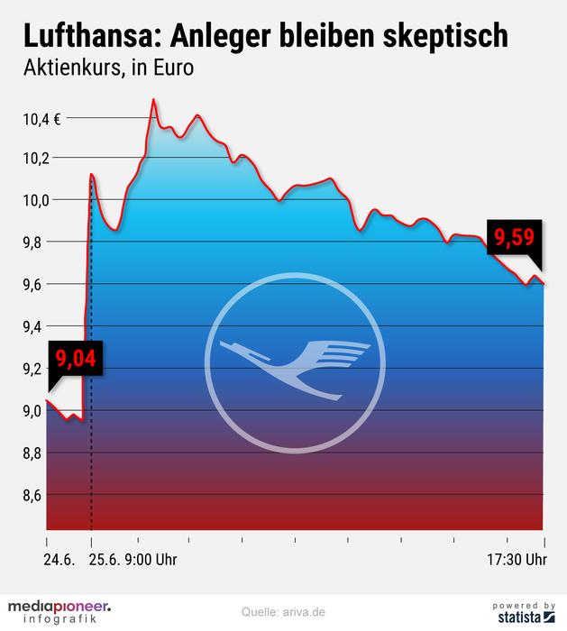 20200626-infografik-media-pioneer-Lufthansa-Aktie-3