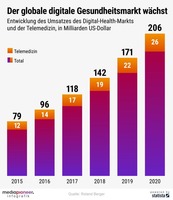 200504-infografik-media-pioneer-telemedizin