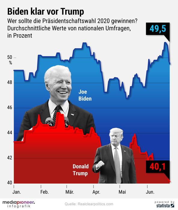 20200629-infografik-media-pioneer-trump-biden