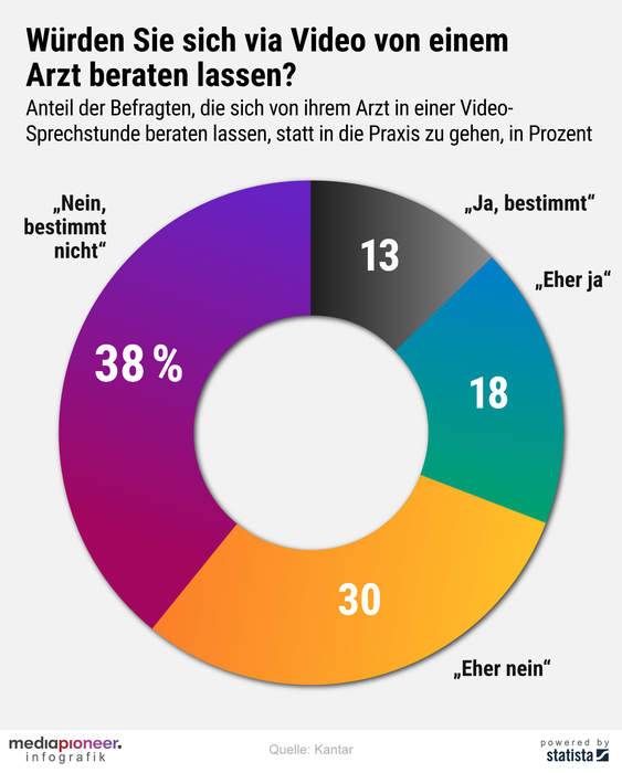 200504-infografik-media-pioneer-video-sprechstunde