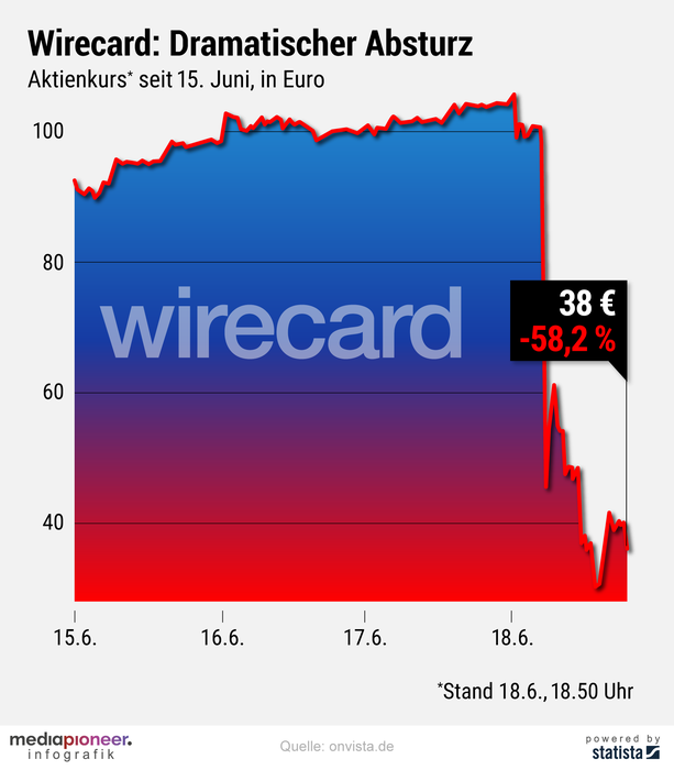 20200619-infografik-media-pioneer-wirecard