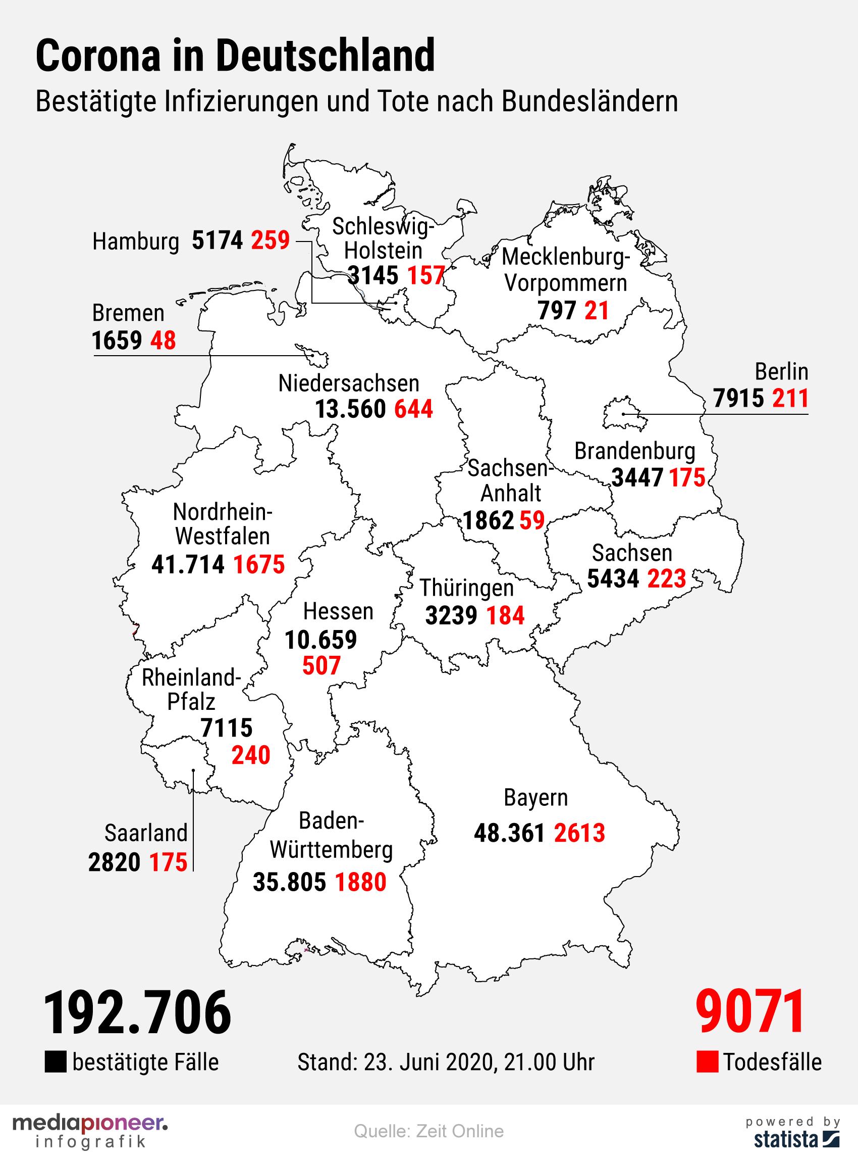 20200624-infografik-media-pioneer-Corona-Bundeslaender