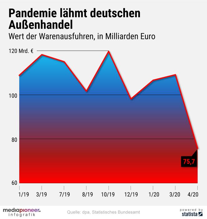 20200610-infografik-media-pioneer-Pandemie-Export-2