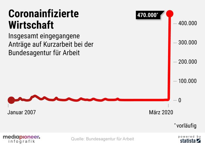 200401-infografik-media pioneer-wirtschaft-kurzarbeit-B