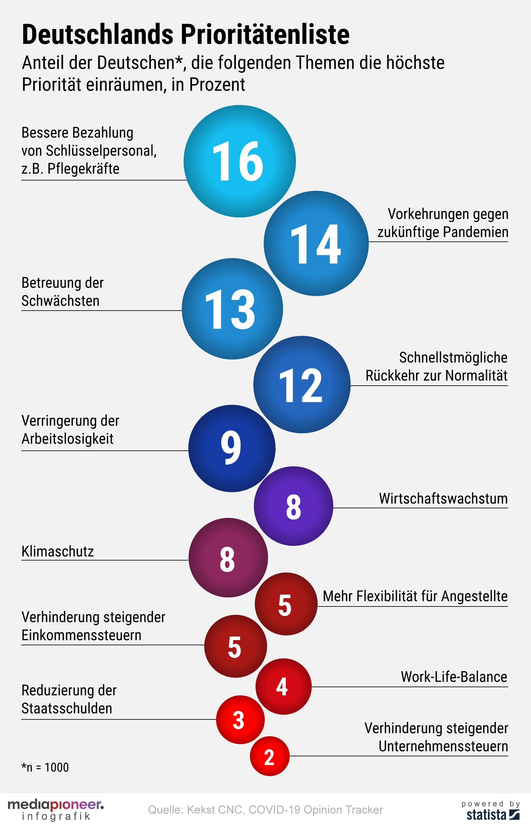 200511-infografik-media-pioneer-Prioritaeten