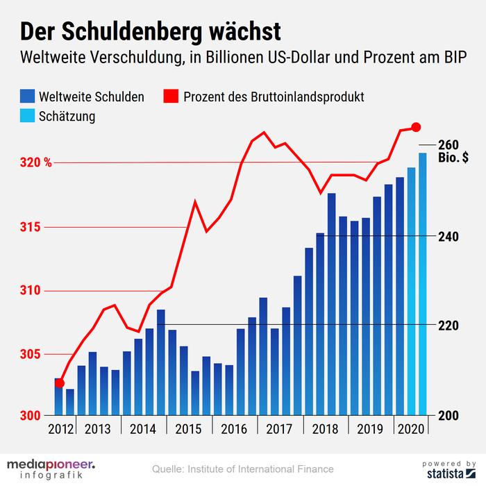 20200520-infografik-media-pioneer-Verschuldung_1