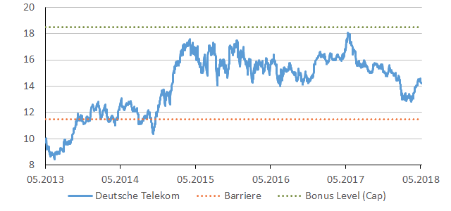telekom_chart