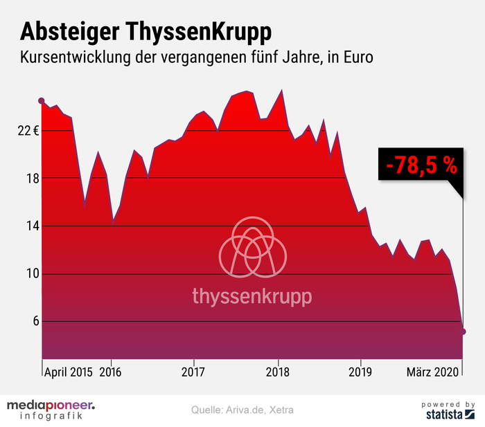 20200326-infografik-mediapioneer-Thyssen