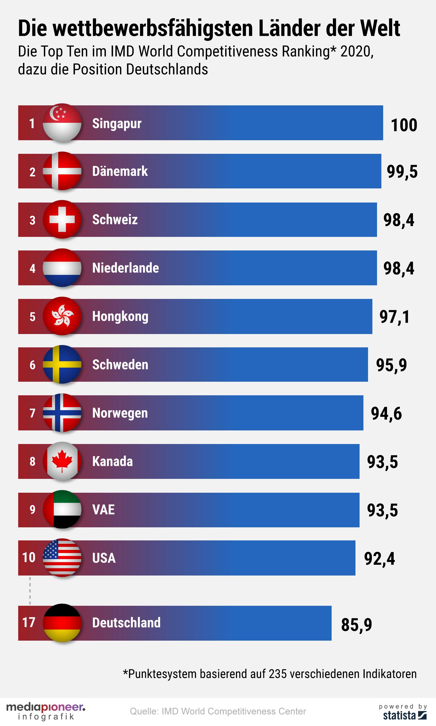 20200618-infografik-media-pioneer-wettbewerbsfaehigsten-laender