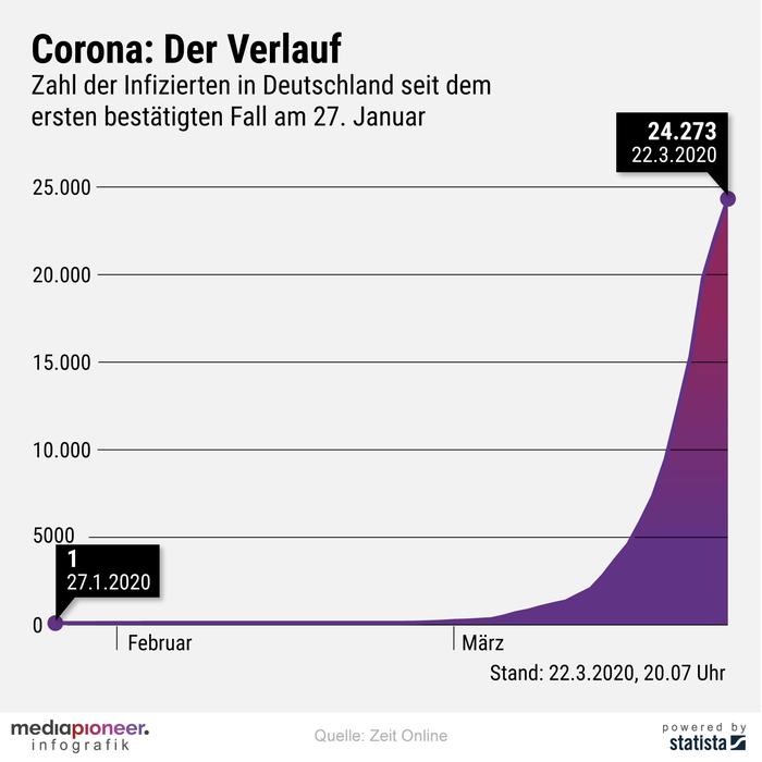 200323-infografik-media-pioneer-Corona-Verlauf