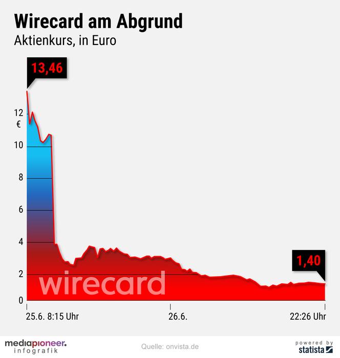 20200629-infografik-media-pioneer-Wirecard-Aktie