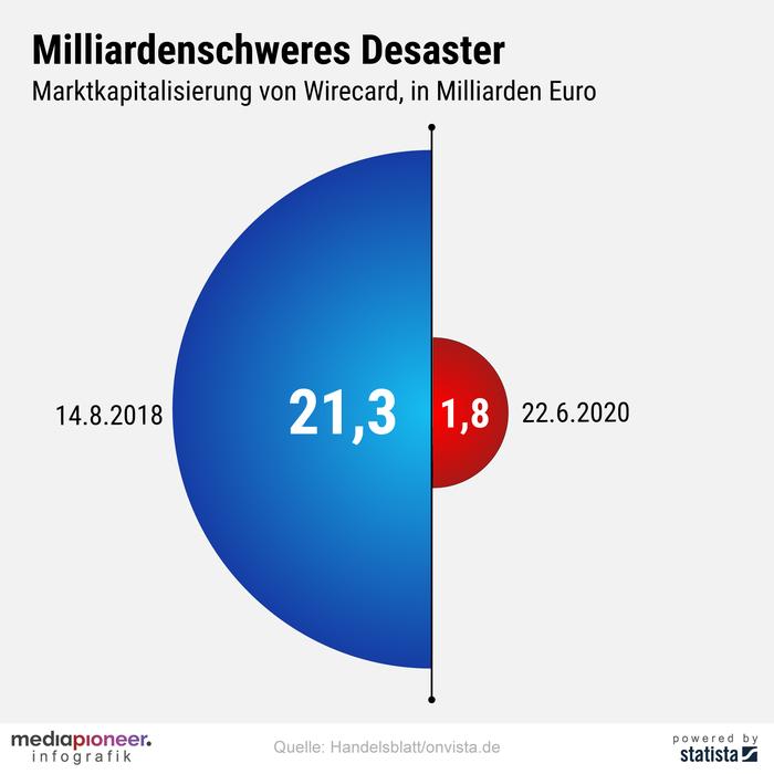 20200623-infografik-media-pioneer-wirecard-boersenwert