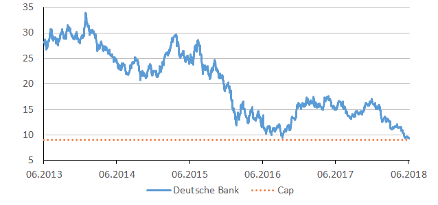 dtbank_chart