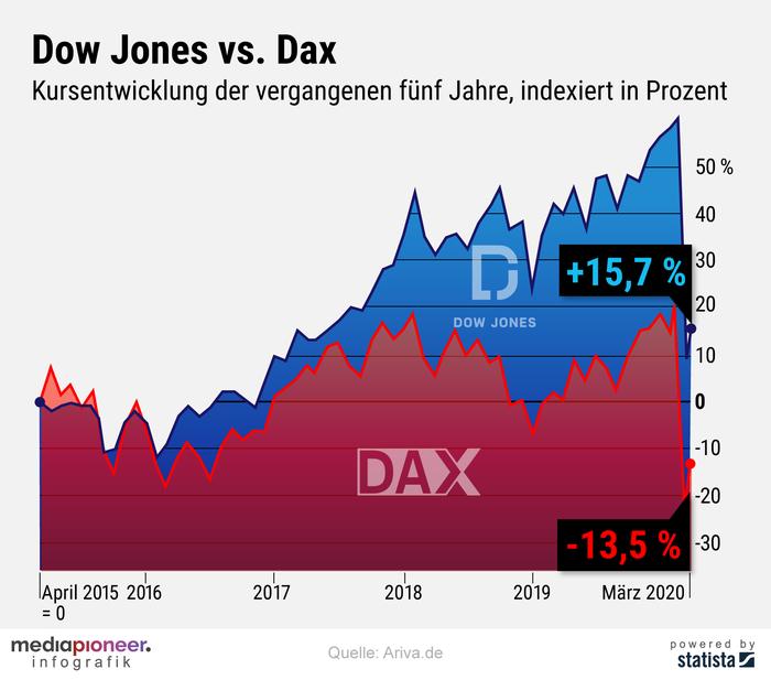 20200326-infografik-mediapioneer-DowJOnes-Dax