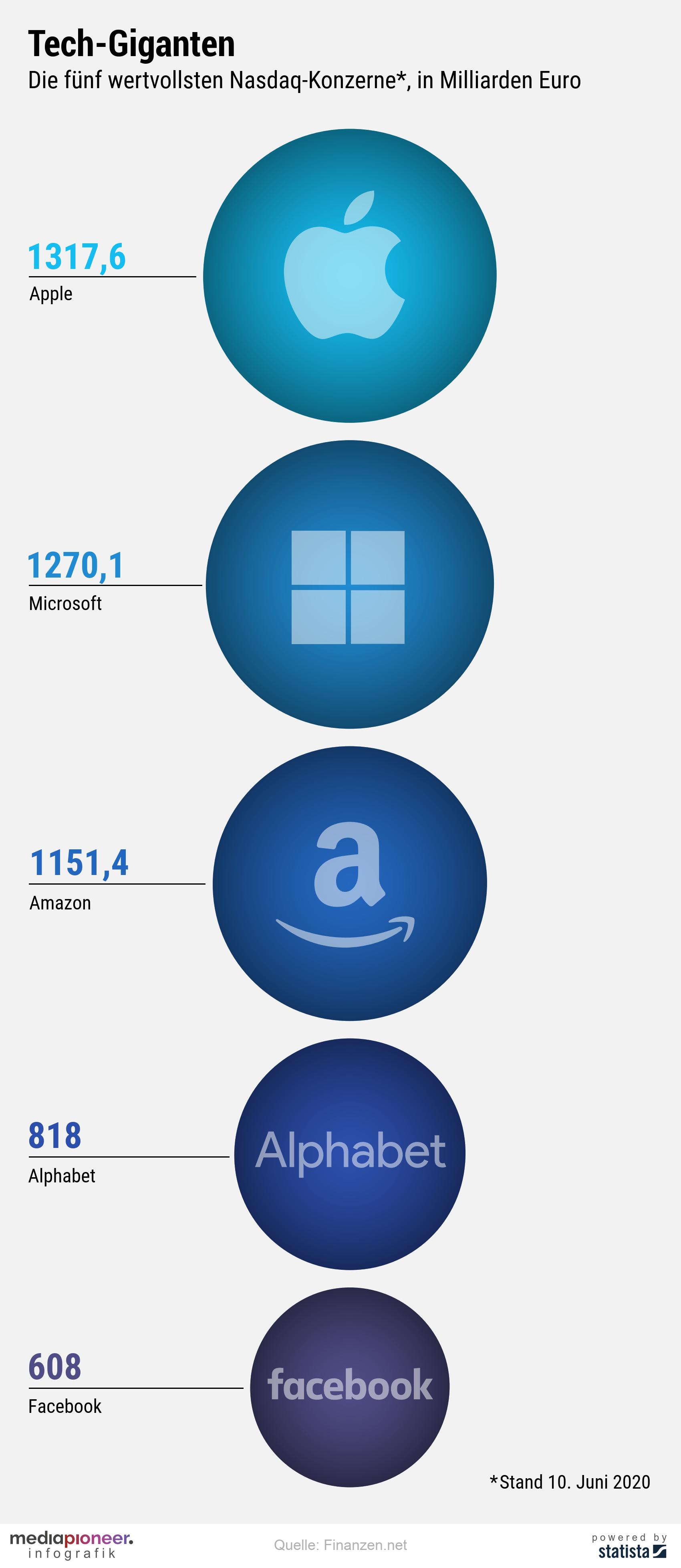 20200611-infografik-media-pioneer-marktkapitalisierung-Top5_1
