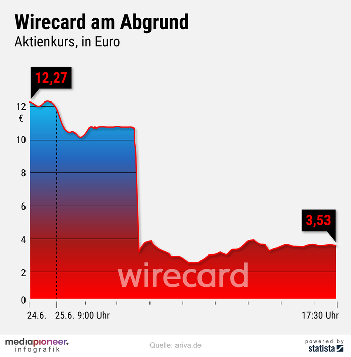 20200626-infografik-media-pioneer-Wirecard-Aktie-4