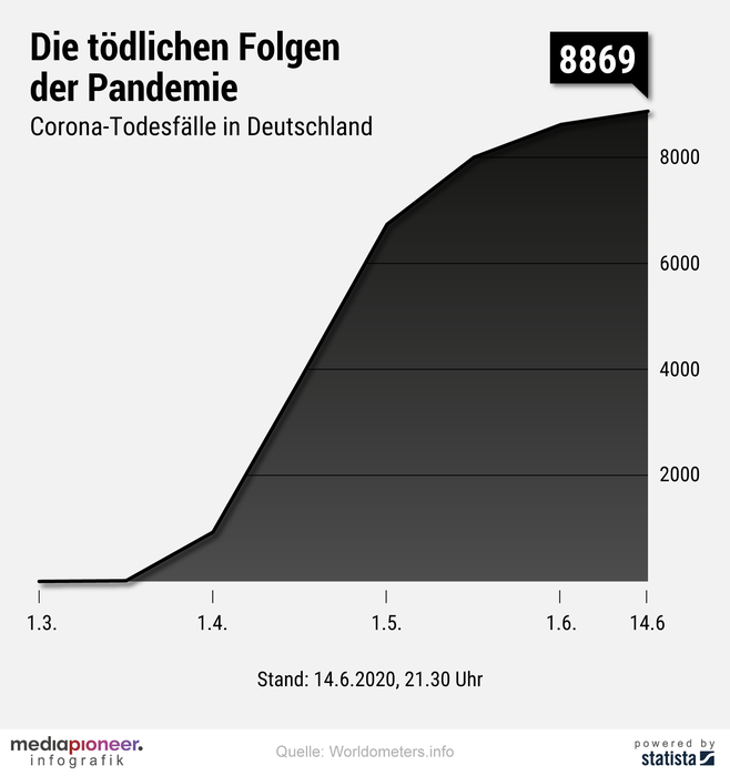 20200615-infografik-media-pioneer-corona-pandemie-deutschland