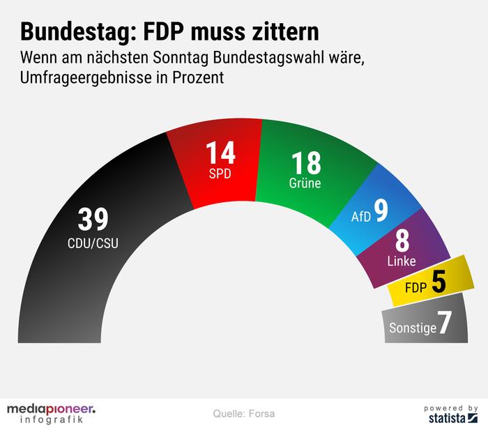 20200622-infografik-media-pioneer-Sonntagsfrage