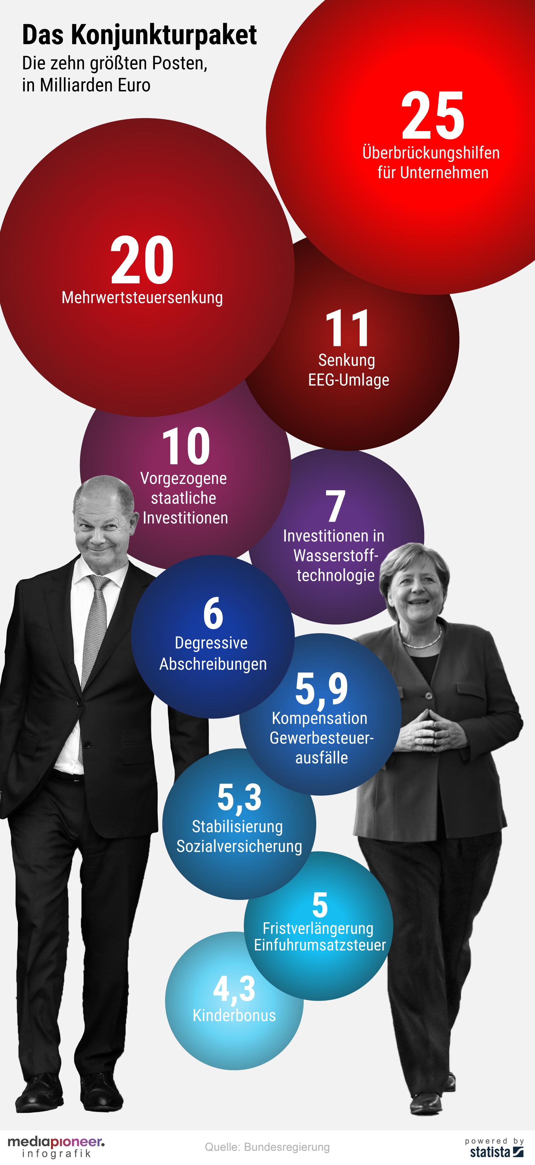 20200612-infografik-media-pioneer-konjunkturpaket