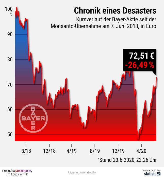 20200624-infografik-media-pioneer-bayer