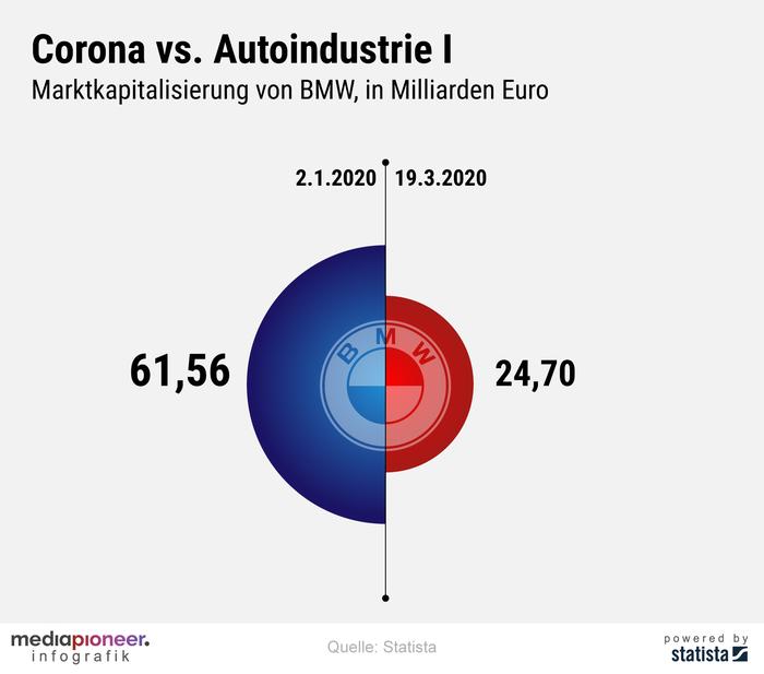 200320-infografik-media-pioneer-BMW
