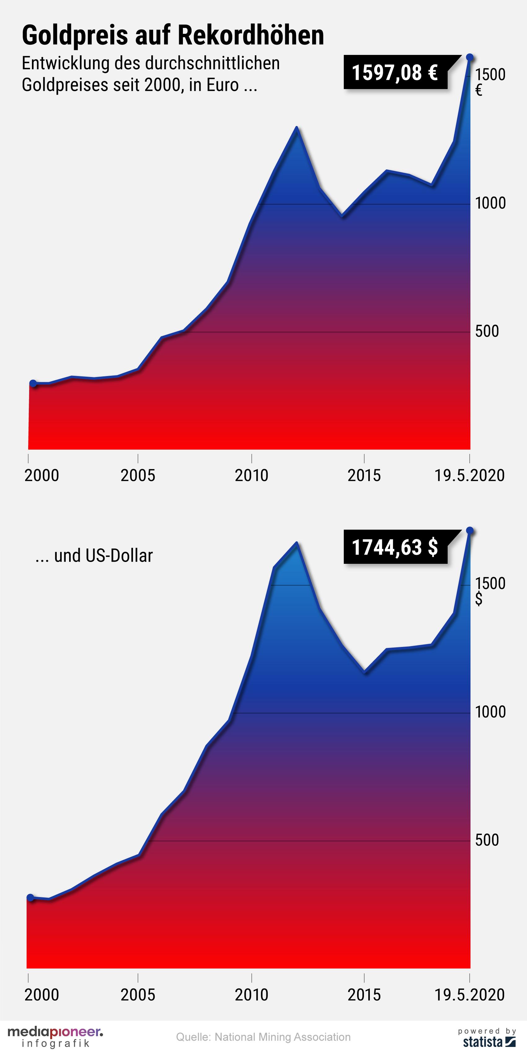 20200520-infografik-media-pioneer-goldpreis