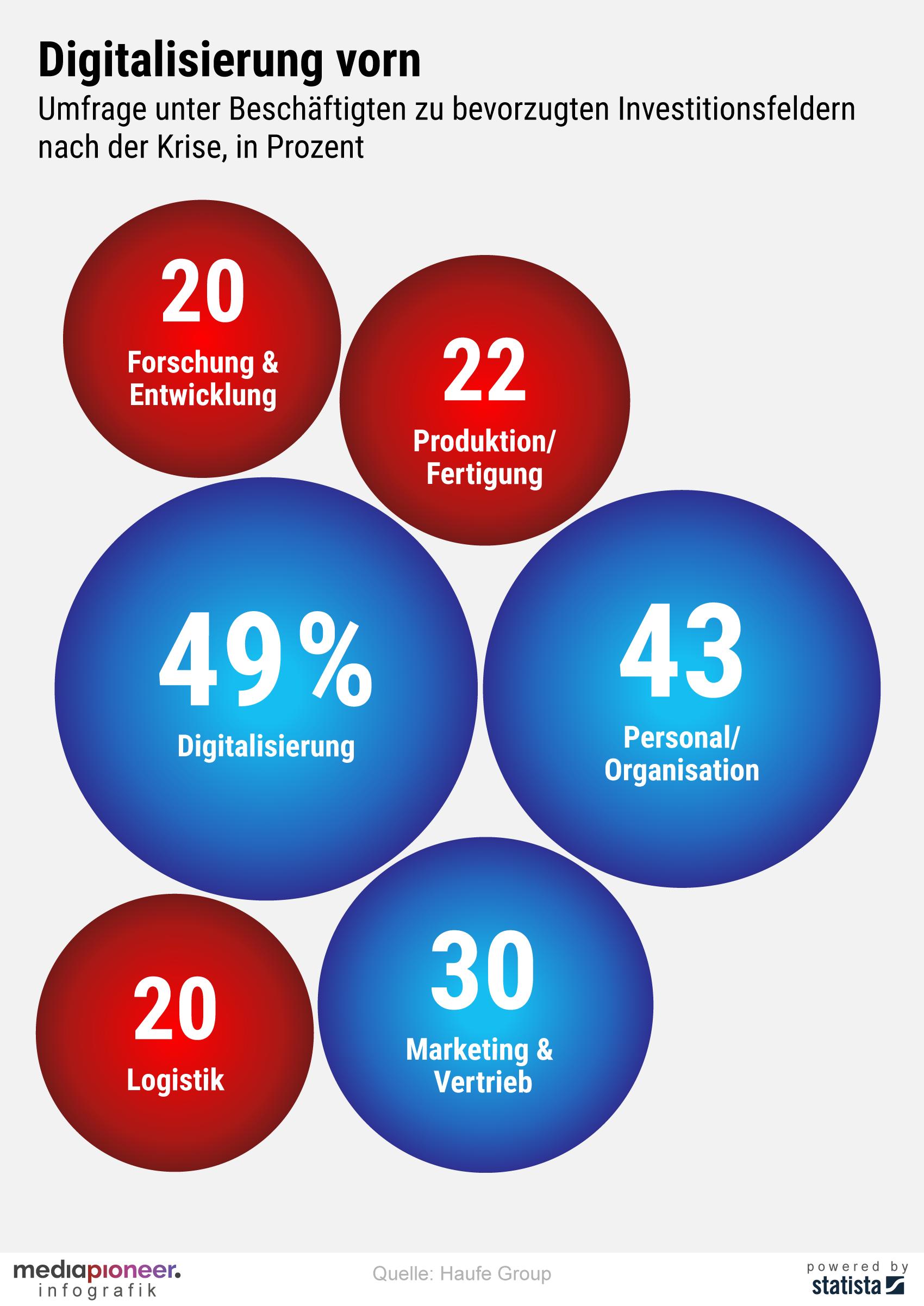 200519-infografik-media-pioneer-digitalisierung-vorn